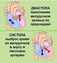 Simpt-sistol-arit