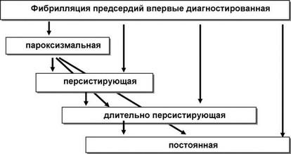 Fibrill_ predser3