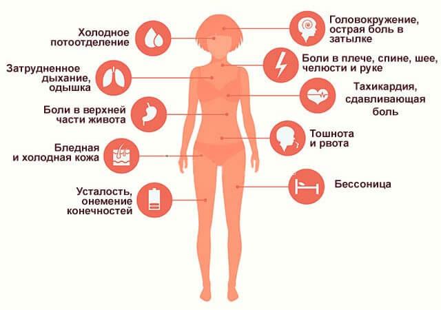 Myocardial infarction-symptoms-in women